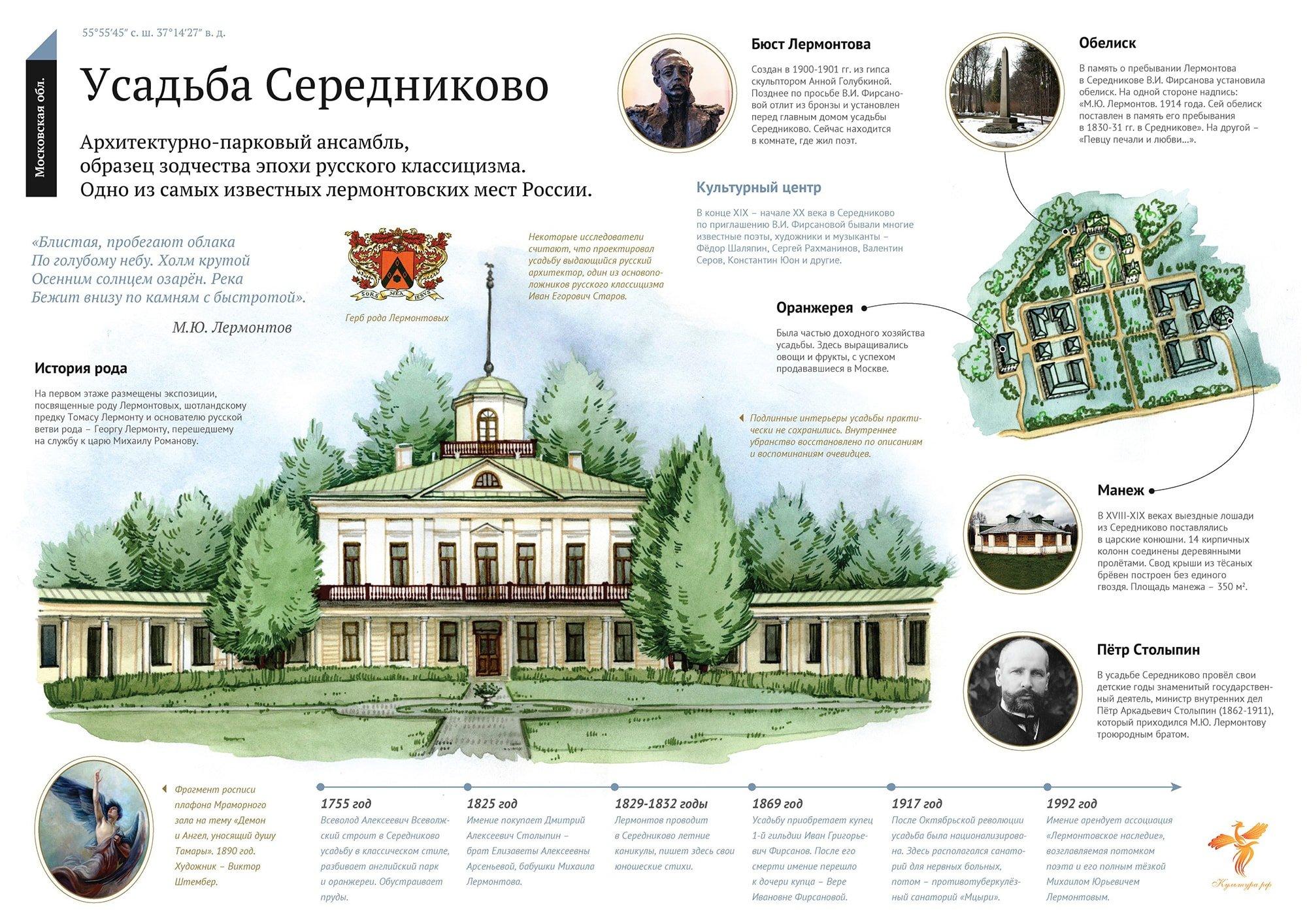 Инфографика. Источник: www.культура.рф
